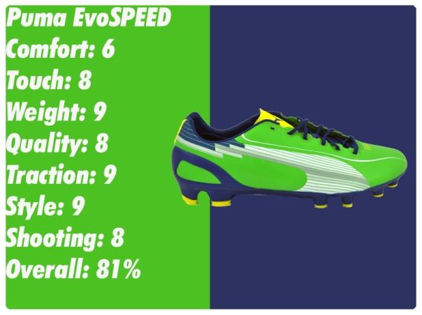 evospeed scorecard