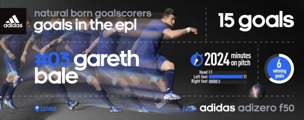 Gareth Bale Infographic